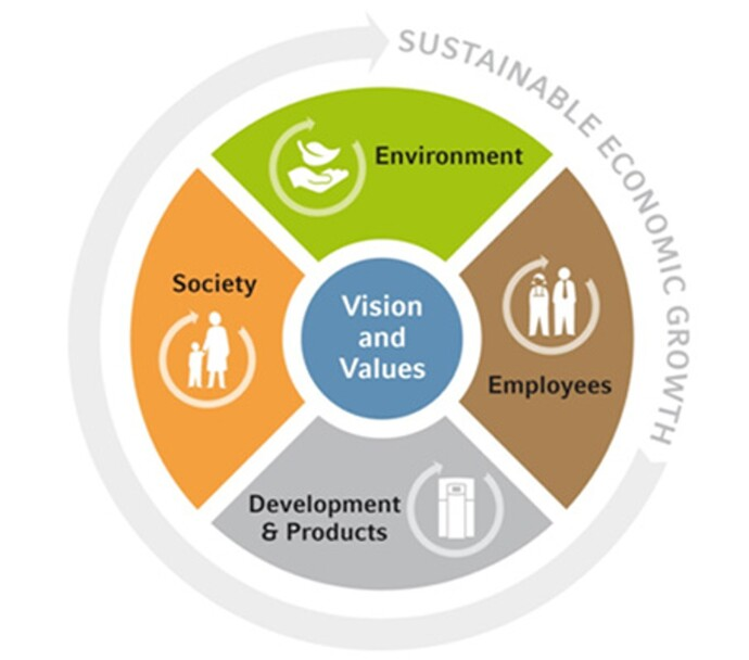 Desarrollo y productos sostenibilidad